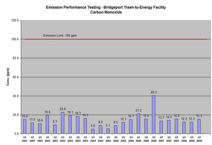 Bridgeport trash-to-energy facility carbon monoxide testing results