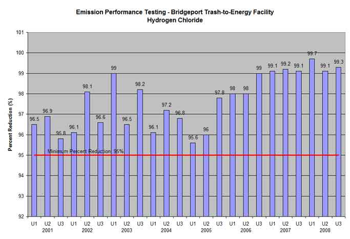 Bridgeport trash-to-energy facility hydrogen chloride testing results