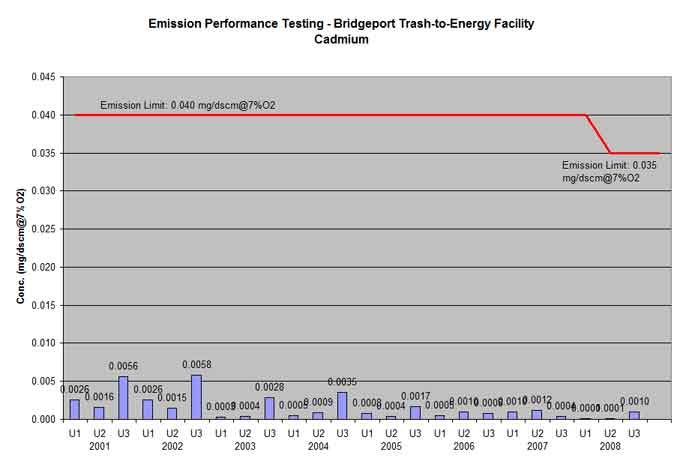 Bridgeport trash-to-energy facility cadmium testing results