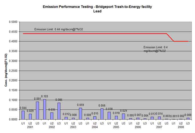 Bridgeport trash-to-energy facility lead testing results