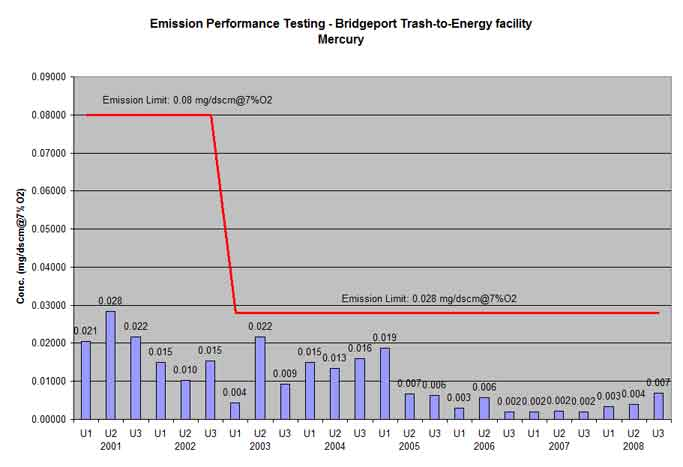 Bridgeport trash-to-energy facility mercury testing results