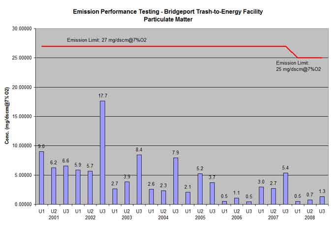 Bridgeport trash-to-energy facility particulate matter testing results