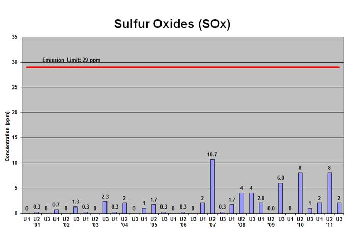 Mid-Connecticut trash-to-energy facility sulfur oxides emissions