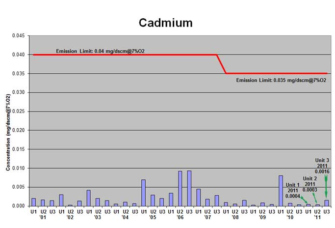 Mid-Connecticut trash-to-energy facility cadmium emissions