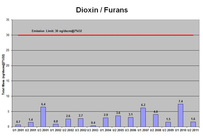 Mid-Connecticut trash-to-energy facility dioxin emissions