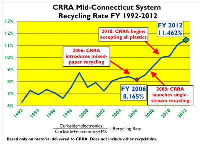 A chart illustrating the increase in recycling rate for CRRA Mid-Connecticut Project municipalities.