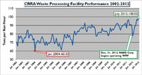 Chart showing efficiency of CRRA waste processing facility